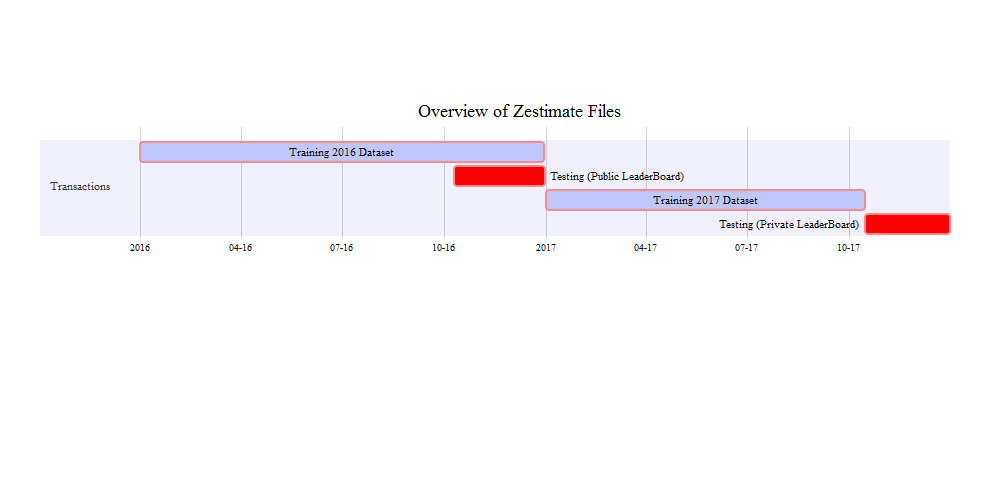Part 1: Zestimate Kaggle Competition - Journey to
