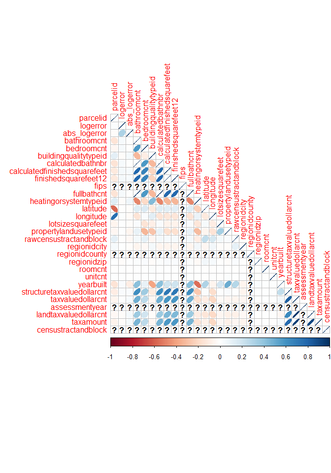 Part 1: Zestimate Kaggle Competition - Journey to GrandMaster (in